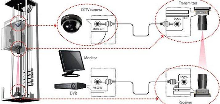 Aspectos a tener en cuenta antes de instalar sistemas de video en un ascensor